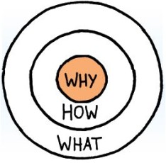 "Why precedes ""How"" or ""What"""